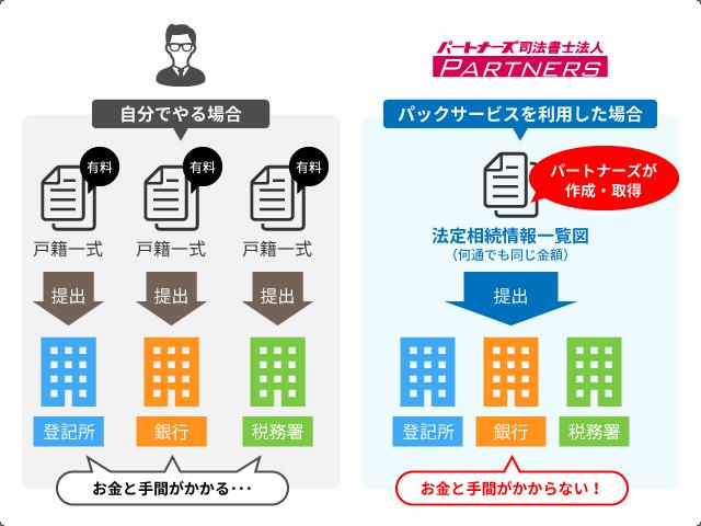 パックサービスを利用した場合と自分で手続きを進めた場合の比較画像